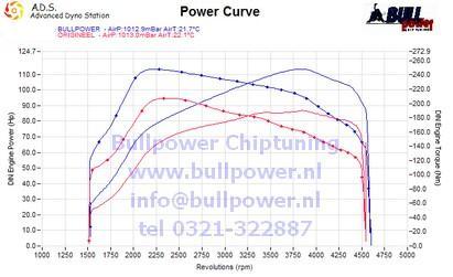 chiptuning dacia duster 1 5 dci 90 pk bullpower testbank. Black Bedroom Furniture Sets. Home Design Ideas