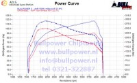 Power curve